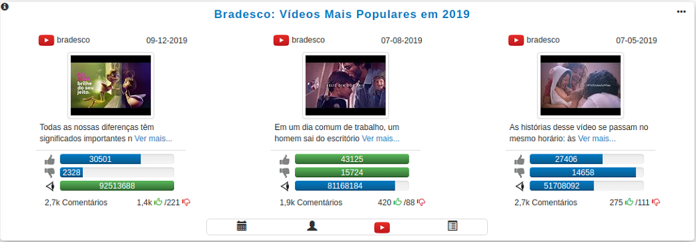 Bradesco - videos mais populares